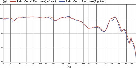 pm-1-output-response-l-r