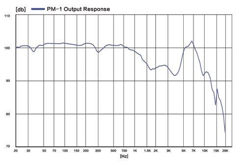 pm-1-output-response